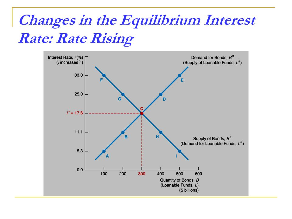 Changes in the Equilibrium Interest Rate: Rate Rising
