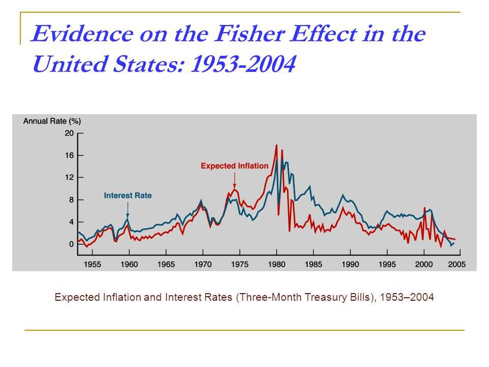 Expected Inflation and Interest Rates (Three-Month Treasury Bills), 1953–2004 Evidence on the Fisher Effect in the United States: