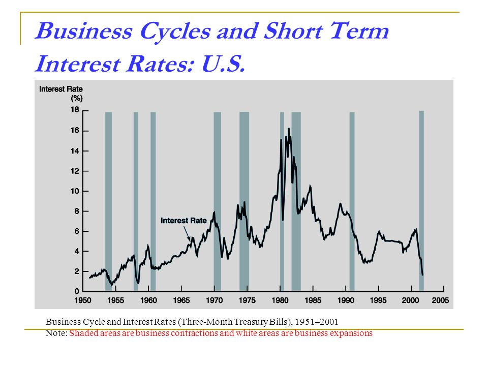 Business Cycles and Short Term Interest Rates: U.S.