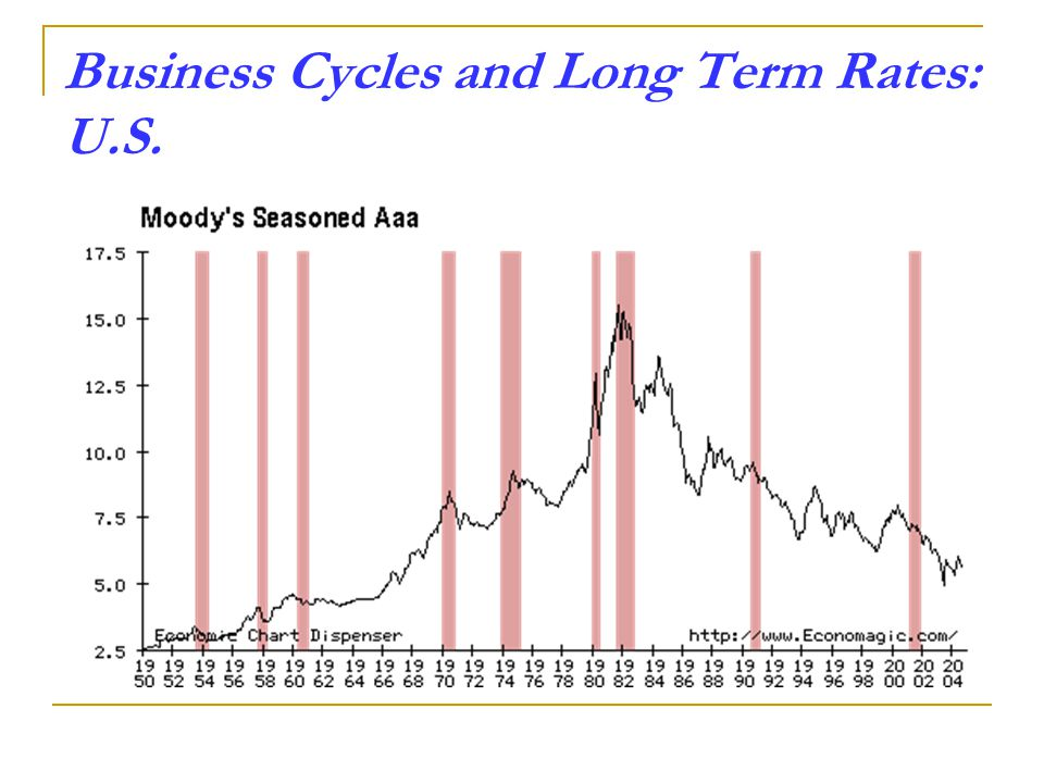 Business Cycles and Long Term Rates: U.S.