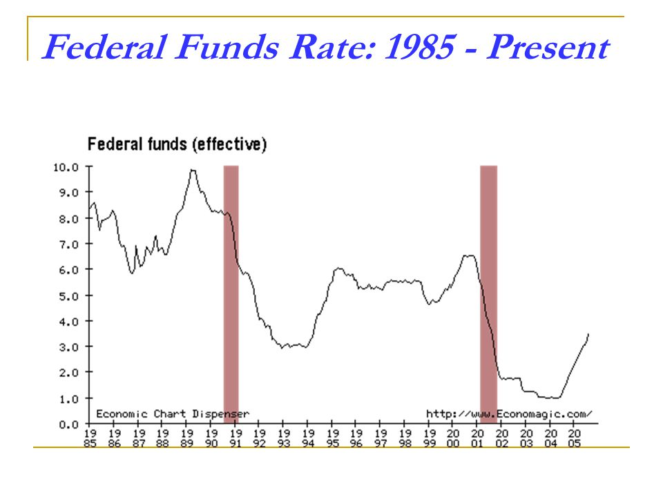 Federal Funds Rate: Present