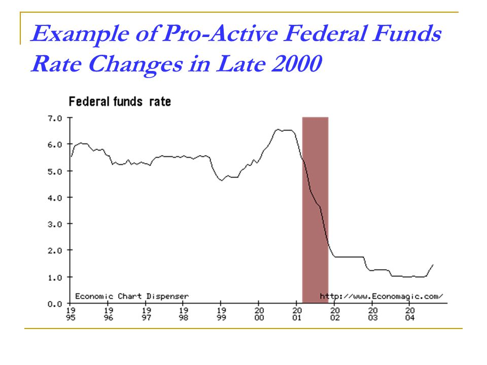 Example of Pro-Active Federal Funds Rate Changes in Late 2000