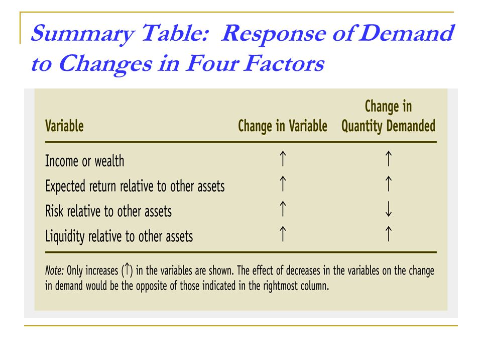 Summary Table: Response of Demand to Changes in Four Factors