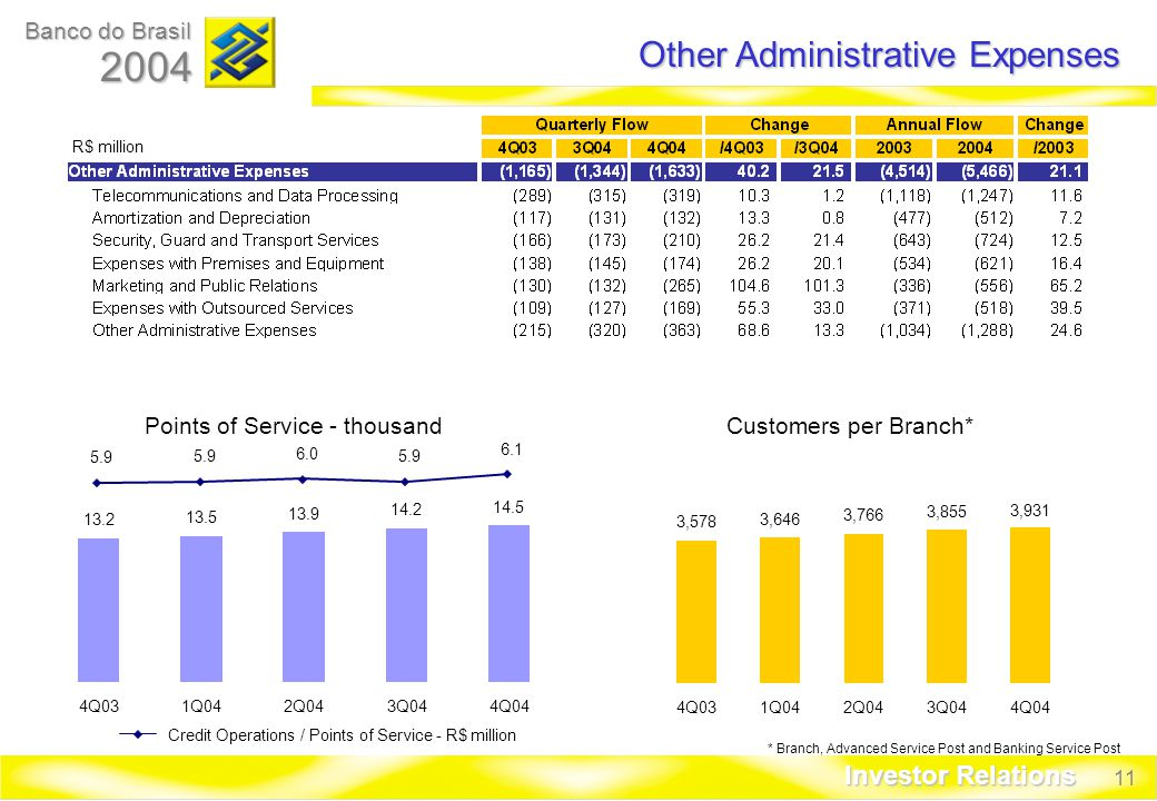 11 Banco do Brasil 2004 Investor Relations Points of Service - thousandCustomers per Branch* R$ million Other Administrative Expenses Q031Q042Q043Q044Q04 3,578 3,646 3,766 3,855 3,931 4Q031Q042Q043Q044Q04 * Branch, Advanced Service Post and Banking Service Post Credit Operations / Points of Service - R$ million