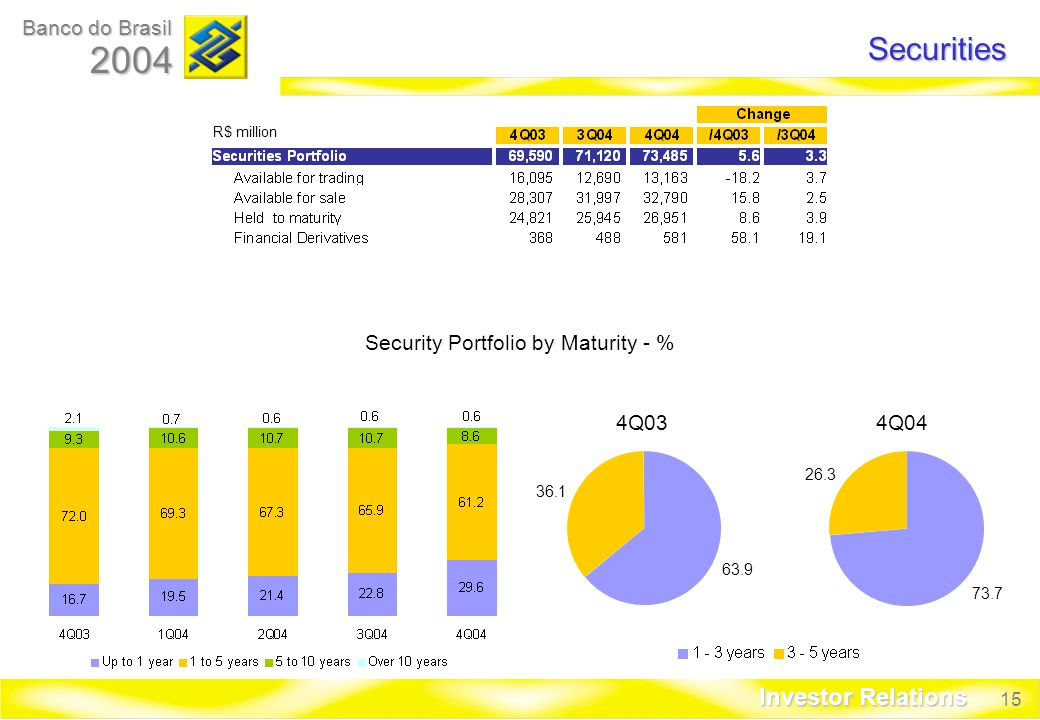 15 Banco do Brasil 2004 Investor Relations R$ million Securities Security Portfolio by Maturity - % 4Q034Q
