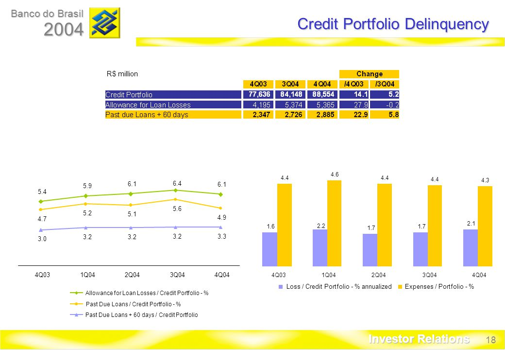 18 Banco do Brasil 2004 Investor Relations Credit Portfolio Delinquency R$ million Q031Q04 2Q043Q044Q04 Loss / Credit Portfolio - % annualizedExpenses / Portfolio - % Q031Q042Q043Q044Q04 Allowance for Loan Losses / Credit Portfolio - % Past Due Loans / Credit Portfolio - % Past Due Loans + 60 days / Credit Portfolio