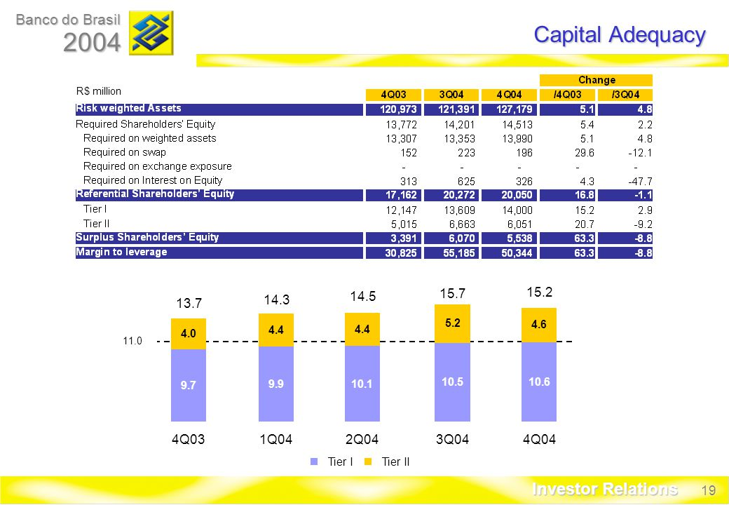 19 Banco do Brasil 2004 Investor Relations Capital Adequacy R$ million Q031Q042Q043Q044Q04 Tier ITier II