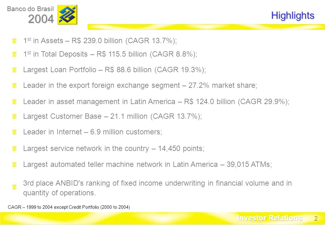 2 Banco do Brasil 2004 Investor Relations Highlights Largest Loan Portfolio – R$ 88.6 billion (CAGR 19.3%); Leader in the export foreign exchange segment – 27.2% market share; Leader in asset management in Latin America – R$ billion (CAGR 29.9%); Largest Customer Base – 21.1 million (CAGR 13.7%); Leader in Internet – 6.9 million customers; Largest service network in the country – 14,450 points; Largest automated teller machine network in Latin America – 39,015 ATMs; 3rd place ANBID s ranking of fixed income underwriting in financial volume and in quantity of operations.
