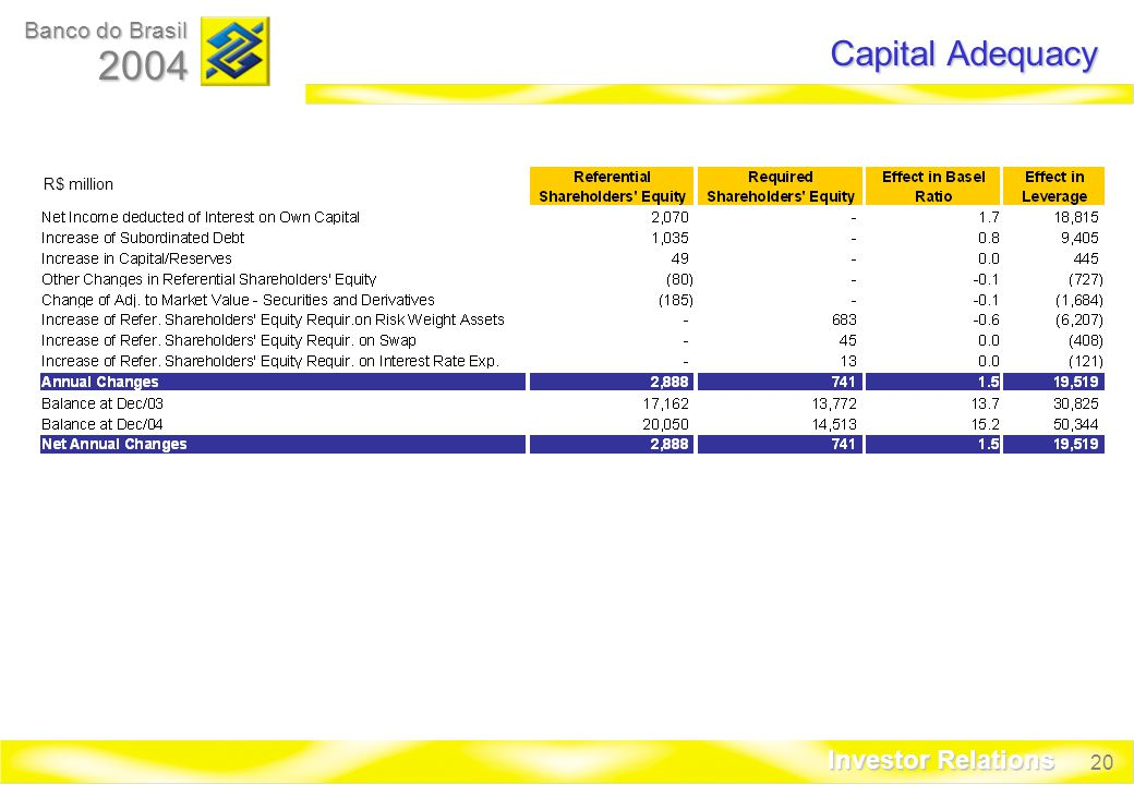 20 Banco do Brasil 2004 Investor Relations Capital Adequacy R$ million