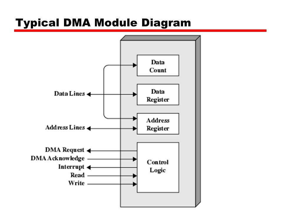 Block diagram komputer wiring diagrams schematics chapter 7 input output continued interrupt physical model cpu 7 typical dma module diagram block diagram komputer ccuart Images