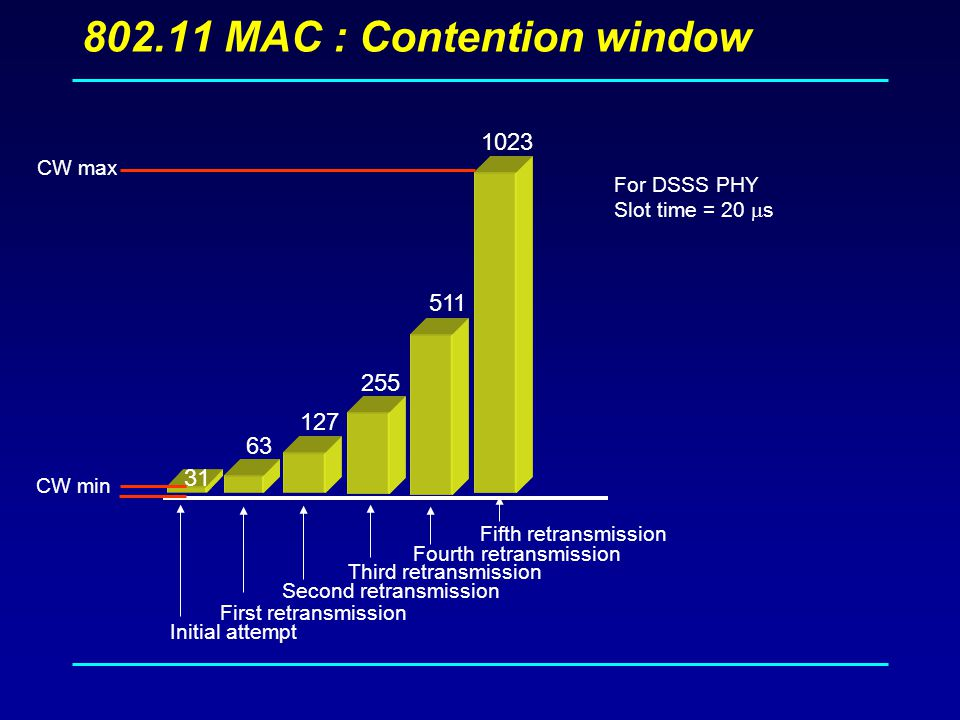 MAC : Contention window CW min CW max Initial attempt First retransmission Second retransmission Third retransmission Fourth retransmission Fifth retransmission 31 For DSSS PHY Slot time = 20  s