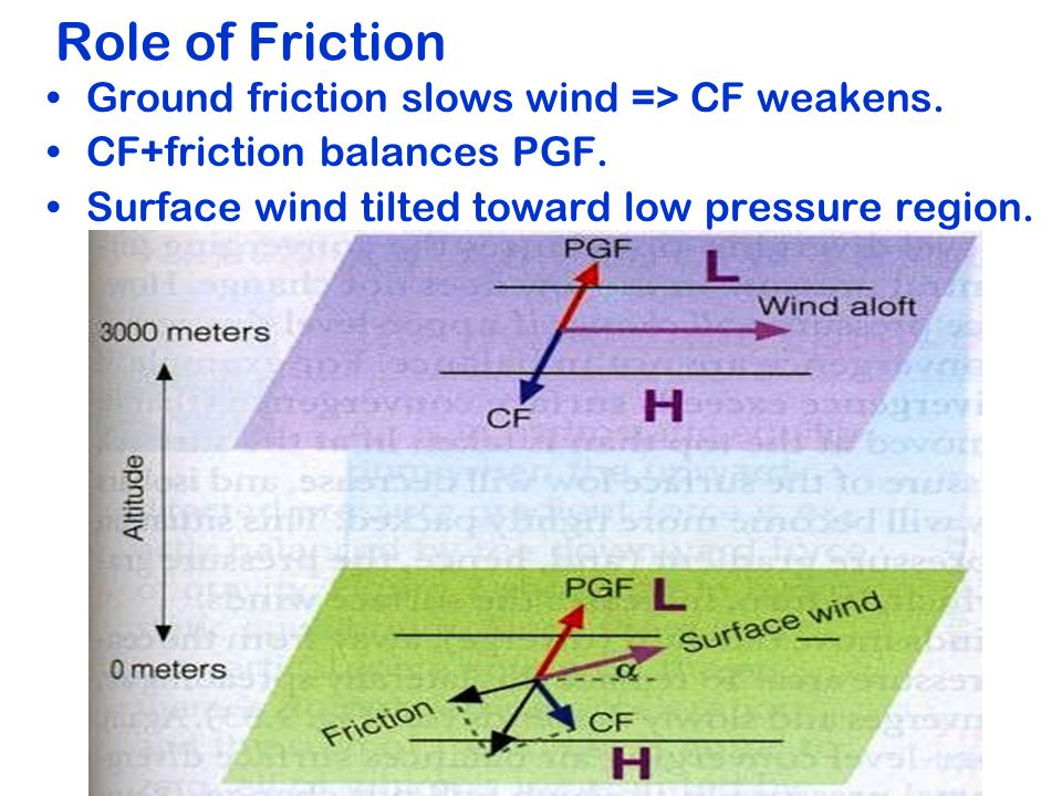 Role of Friction Ground friction slows wind => CF weakens.