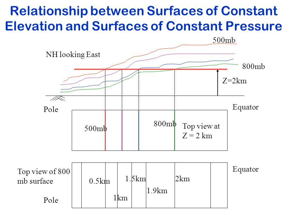 Relationship between Surfaces of Constant Elevation and Surfaces of Constant Pressure 500mb 800mb Z=2km Equator Pole NH looking East Top view at Z = 2 km 800mb 500mb 2km Equator Pole Top view of 800 mb surface 1.9km 1.5km 1km 0.5km
