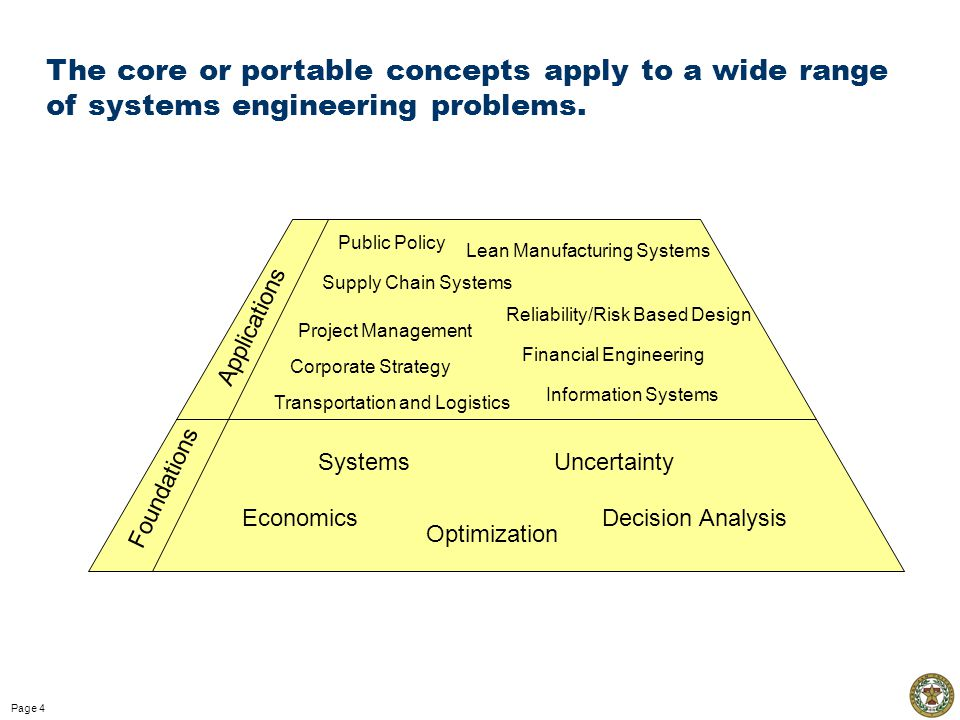 Page 4 Economics Systems Optimization Uncertainty Decision Analysis Public Policy Supply Chain Systems Project Management Financial Engineering Reliability/Risk Based Design Corporate Strategy Foundations Applications Lean Manufacturing Systems Transportation and Logistics Information Systems The core or portable concepts apply to a wide range of systems engineering problems.