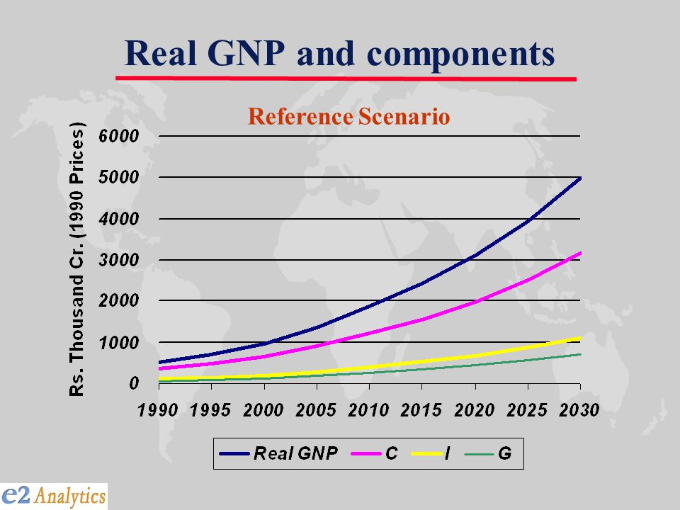 Real GNP and components Reference Scenario