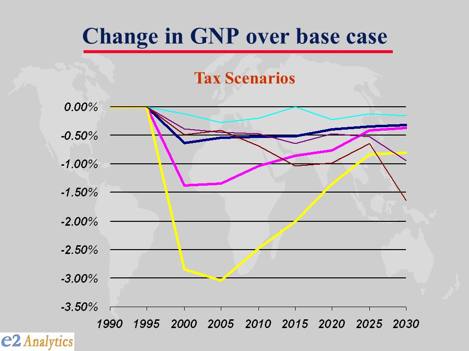 Change in GNP over base case Tax Scenarios