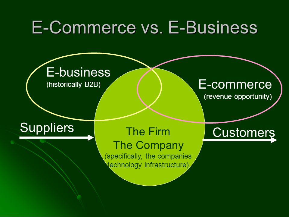 E-Commerce vs.