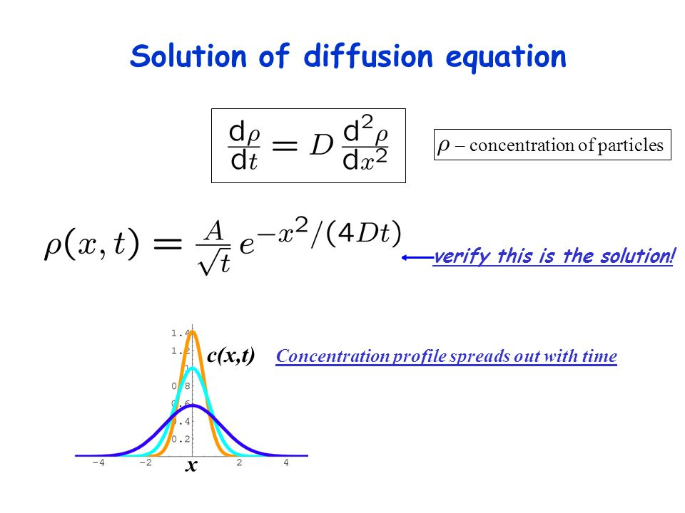 Solution of diffusion equation verify this is the solution.