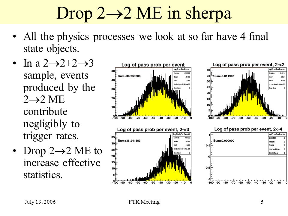 July 13, 2006FTK Meeting5 Drop 2  2 ME in sherpa All the physics processes we look at so far have 4 final state objects.