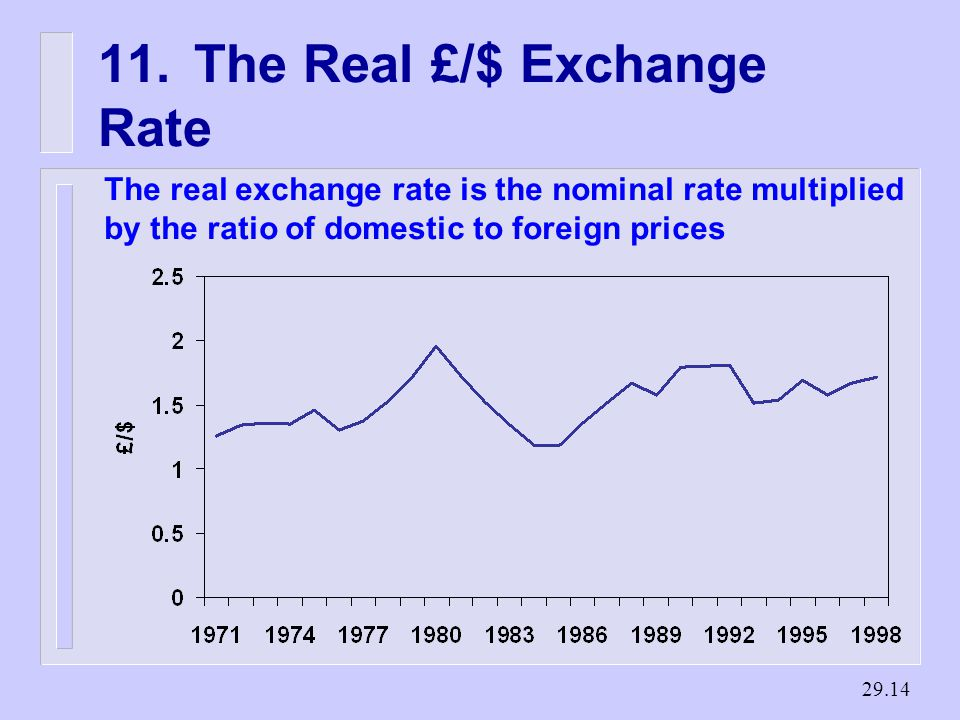 The Real £/$ Exchange Rate The real exchange rate is the nominal rate multiplied by the ratio of domestic to foreign prices