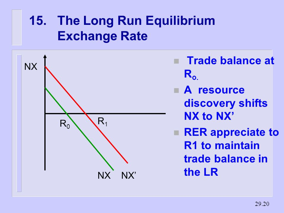 The Long Run Equilibrium Exchange Rate NX NX' R0R0 R1R1 n Trade balance at R o.