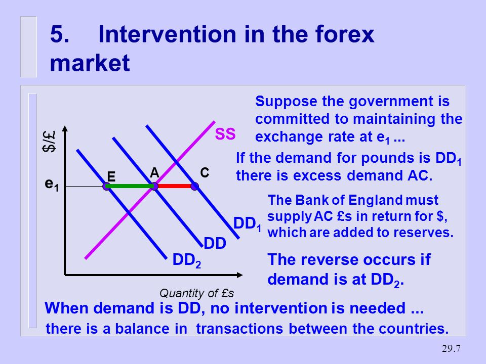 Intervention in the forex market Quantity of £s $/£ SS DD e1e1 Suppose the government is committed to maintaining the exchange rate at e 1...