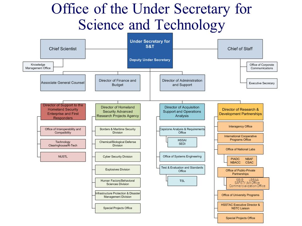 Office of the Under Secretary for Science and Technology SBIR LRBAA SAFETY Act Office Commercialization Office