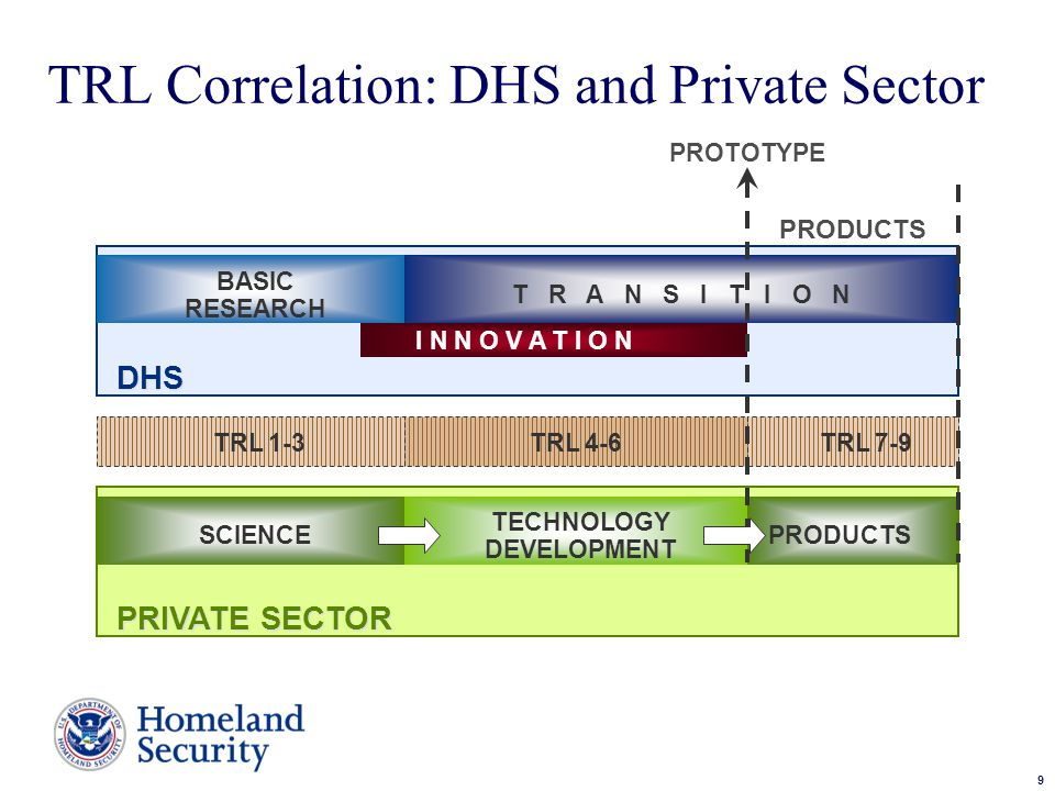 9 Sample Text TRL Correlation: DHS and Private Sector TRL 7-9 BASIC RESEARCH I N N O V A T I O N SCIENCE TECHNOLOGY DEVELOPMENT PRODUCTS DHS PRIVATE SECTOR PRODUCTS PROTOTYPE TRL 1-3TRL 4-6 T R A N S I T I O N