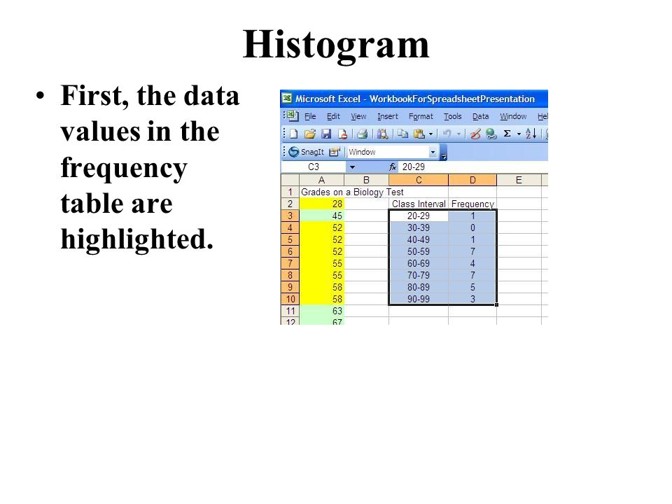 Histogram First, the data values in the frequency table are highlighted.