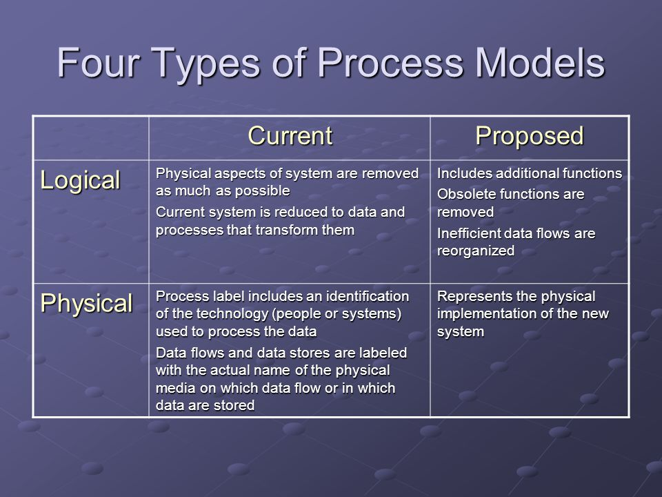 Four Types of Process Models CurrentProposed Logical Physical aspects of system are removed as much as possible Current system is reduced to data and processes that transform them Includes additional functions Obsolete functions are removed Inefficient data flows are reorganized Physical Process label includes an identification of the technology (people or systems) used to process the data Data flows and data stores are labeled with the actual name of the physical media on which data flow or in which data are stored Represents the physical implementation of the new system
