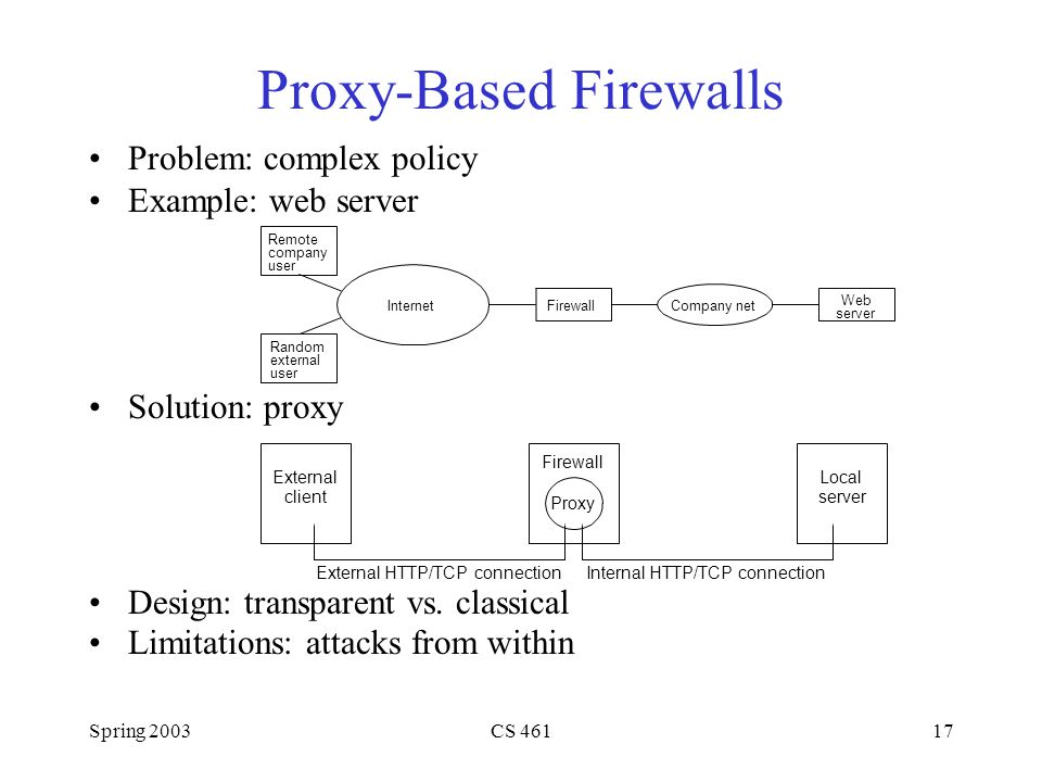 Spring 2003CS Proxy-Based Firewalls Problem: complex policy Example: web server Solution: proxy Design: transparent vs.