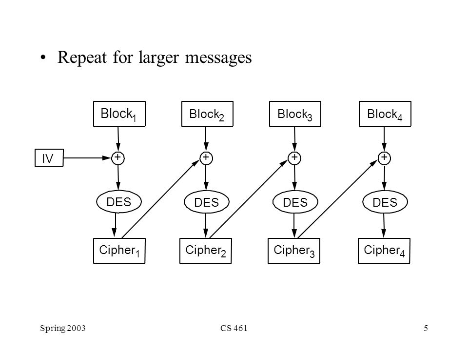 Spring 2003CS 4615 Repeat for larger messages Block 1 IV DES Cipher 1 Block 2 DES Block 3 DES Block 4 DES + Cipher