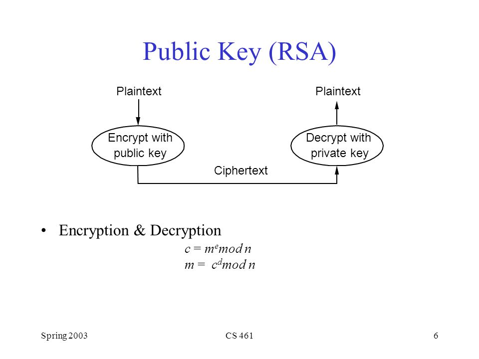 Spring 2003CS 4616 Public Key (RSA) Encryption & Decryption c = m e mod n m = c d mod n Plaintext Encrypt with public key Ciphertext Plaintext Decrypt with private key