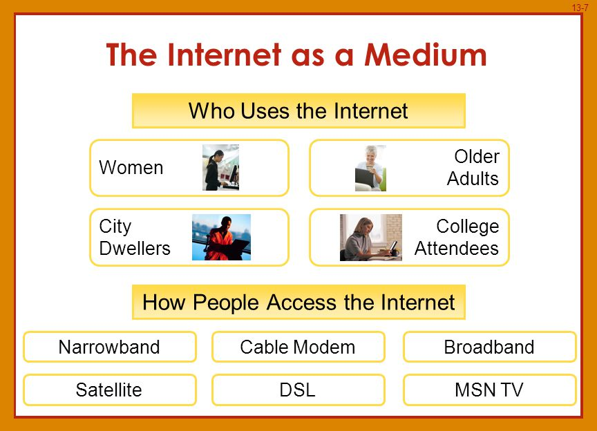13-7 Who Uses the Internet How People Access the Internet NarrowbandCable ModemBroadband DSLSatelliteMSN TV Women City Dwellers Older Adults College Attendees The Internet as a Medium