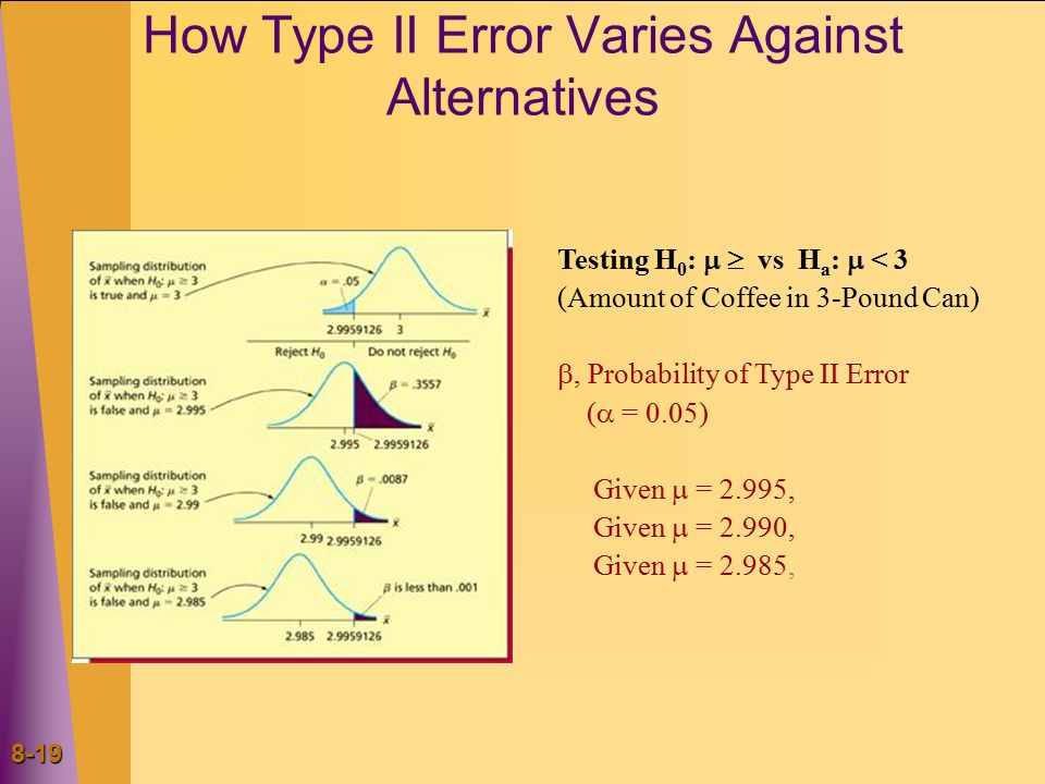 8-19 How Type II Error Varies Against Alternatives Testing H 0 :   vs H a :  < 3 (Amount of Coffee in 3-Pound Can) , Probability of Type II Error (  = 0.05) Given  = 2.995, Given  = 2.990, Given  = 2.985,