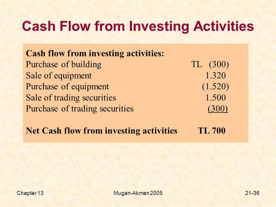 Chapter 13Mugan-Akman Cash Flow from Investing Activities Cash flow from investing activities: Purchase of building TL (300) Sale of equipment Purchase of equipment (1.520) Sale of trading securities Purchase of trading securities (300) Net Cash flow from investing activities TL 700