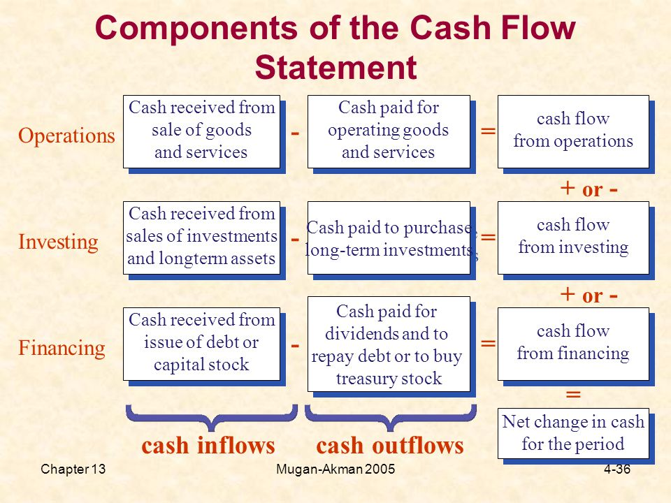 Chapter 13Mugan-Akman Components of the Cash Flow Statement Cash received from sale of goods and services Cash received from sale of goods and services Cash paid for operating goods and services Cash paid for operating goods and services cash flow from operations cash flow from operations Operations -= Cash received from sales of investments and longterm assets Cash received from sales of investments and longterm assets Cash paid to purchase long-term investments Cash paid to purchase long-term investments cash flow from investing cash flow from investing Investing -= Cash received from issue of debt or capital stock Cash received from issue of debt or capital stock Cash paid for dividends and to repay debt or to buy treasury stock Cash paid for dividends and to repay debt or to buy treasury stock cash flow from financing cash flow from financing Financing -= Net change in cash for the period Net change in cash for the period = + or - cash inflows cash outflows
