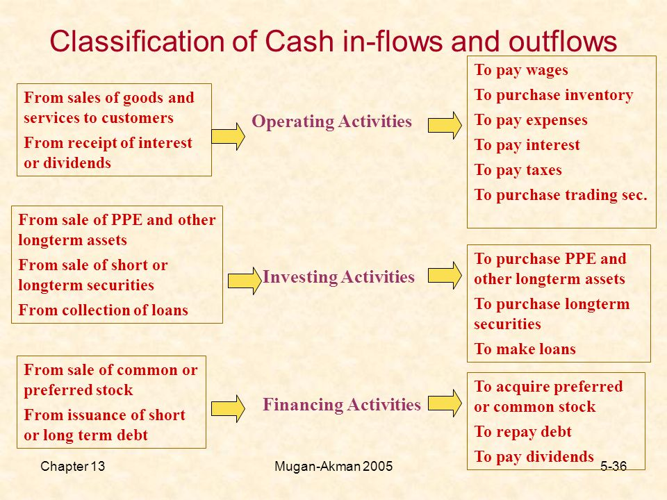 Chapter 13Mugan-Akman Classification of Cash in-flows and outflows From sales of goods and services to customers From receipt of interest or dividends Operating Activities To pay wages To purchase inventory To pay expenses To pay interest To pay taxes To purchase trading sec.