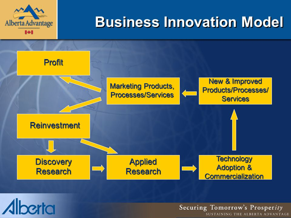 Profit Reinvestment Discovery Research Applied Research Technology Adoption & Commercialization New & Improved Products/Processes/ Services Marketing Products, Processes/Services Business Innovation Model