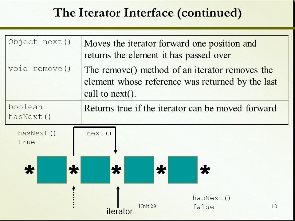Unit 2910 The Iterator Interface (continued) Object next() Moves the iterator forward one position and returns the element it has passed over void remove() The remove() method of an iterator removes the element whose reference was returned by the last call to next().