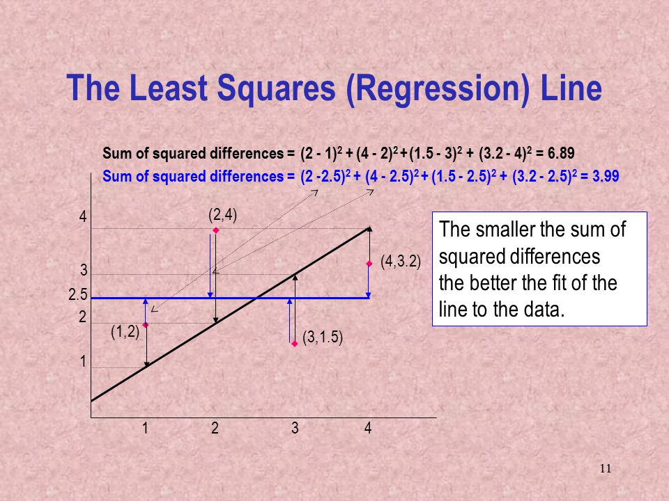 11 The Least Squares (Regression) Line 3 3     (1,2) 2 2 (2,4) (3,1.5) (4,3.2) Sum of squared differences =(2 - 1) 2 +(4 - 2) 2 +( ) 2 +( ) 2 = 6.89 Sum of squared differences =(2 -2.5) 2 +( ) 2 +( ) 2 +( ) 2 = The smaller the sum of squared differences the better the fit of the line to the data.
