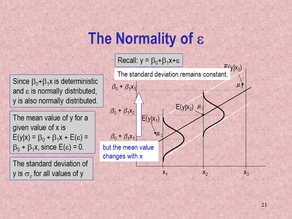 21 The Normality of  The mean value of y for a given value of x is E(y|x) =  0 +  1 x + E(  ) =  0 +  1 x, since E(  ) = 0.