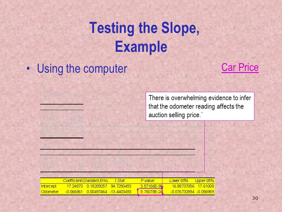 30 Using the computer Testing the Slope, Example There is overwhelming evidence to infer that the odometer reading affects the auction selling price.` Car Price
