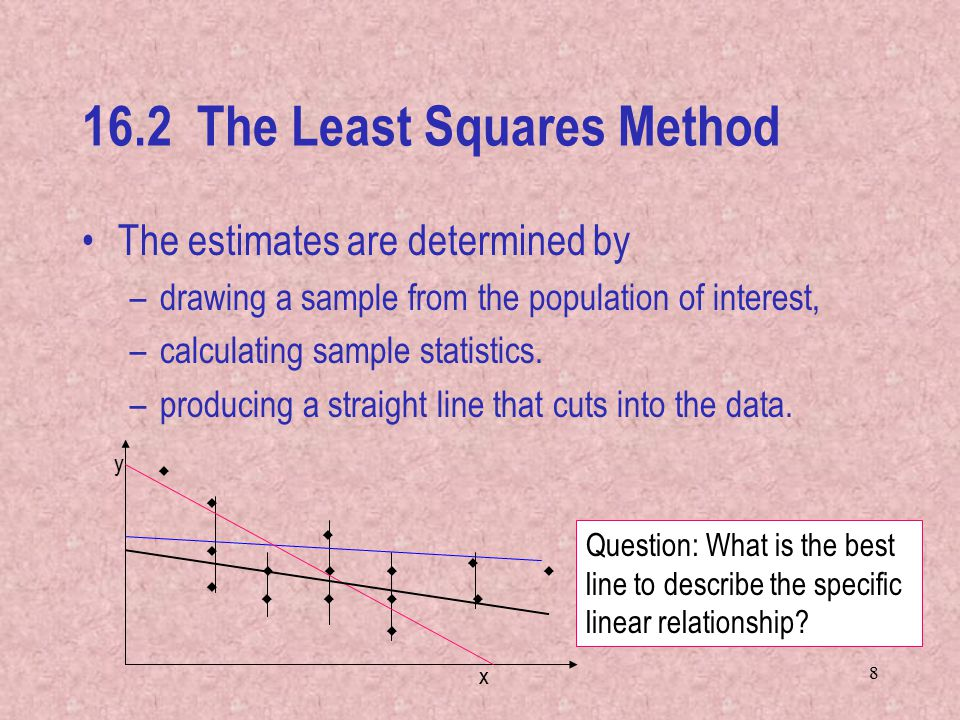 The Least Squares Method The estimates are determined by –drawing a sample from the population of interest, –calculating sample statistics.