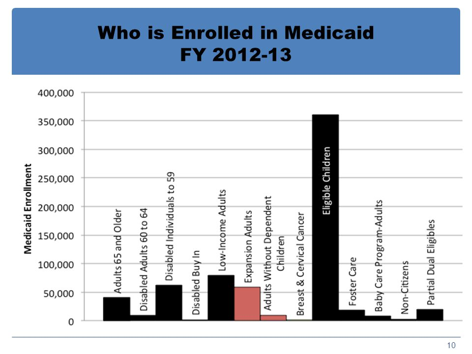Who is Enrolled in Medicaid FY