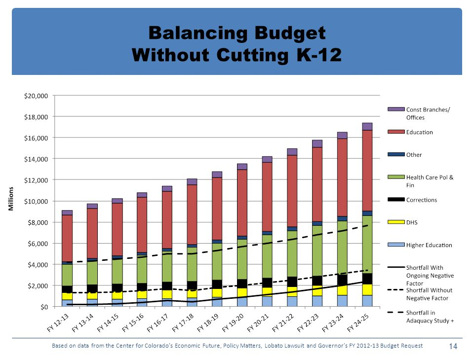 Balancing Budget Without Cutting K Based on data from the Center for Colorado's Economic Future, Policy Matters, Lobato Lawsuit and Governor's FY Budget Request