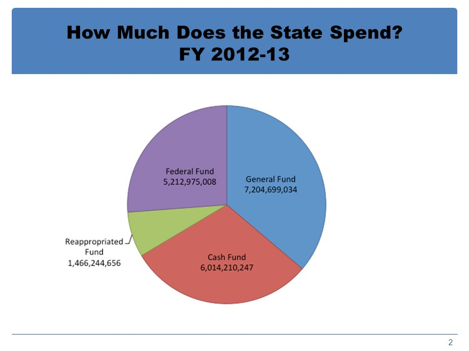How Much Does the State Spend FY