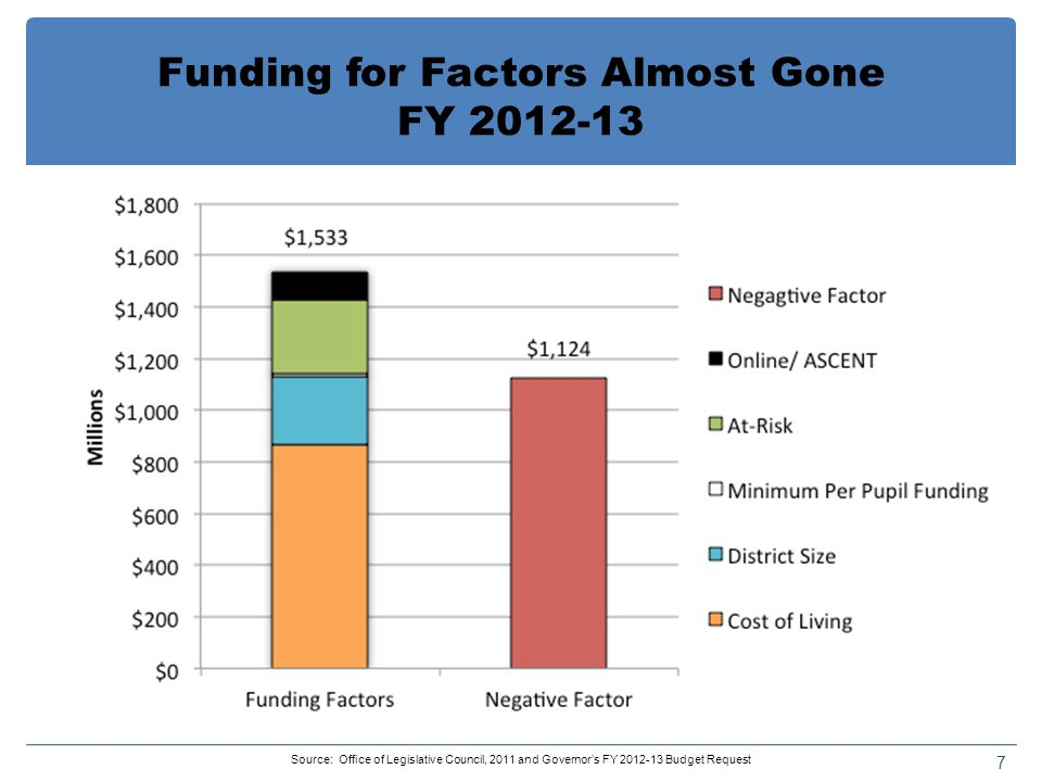 Funding for Factors Almost Gone FY Source: Office of Legislative Council, 2011 and Governor's FY Budget Request