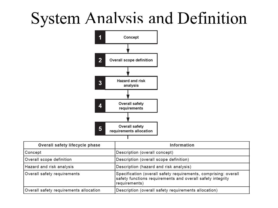 System Analysis and Definition