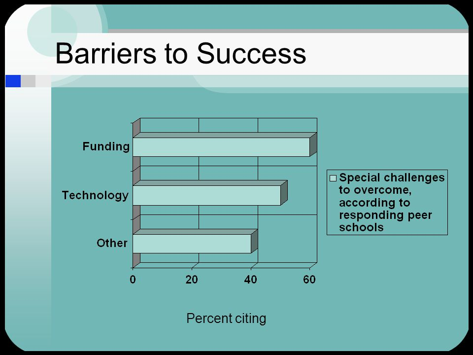 Barriers to Success Percent citing